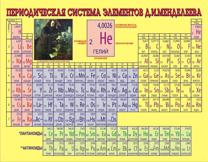 длинную форму периодической таблицы