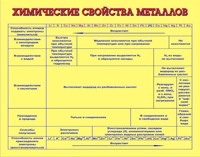 Химические свойства металлов (размер 110 х 85 см) .