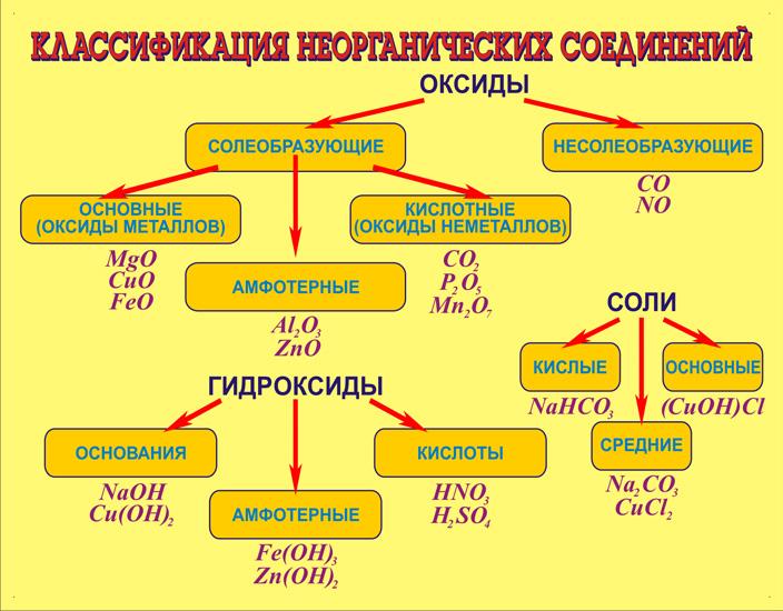 Классификация неорганических соединений (размер 110 х 85 см) .