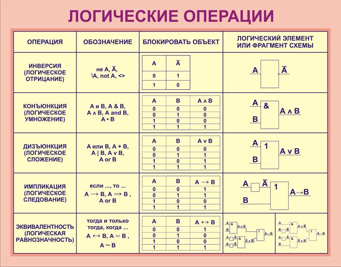Рисунки показывающие логические операции