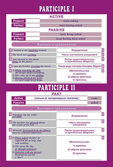 Причастие в английском языке курсовая cкачать Причастие 1 в английском языке курсовая описание