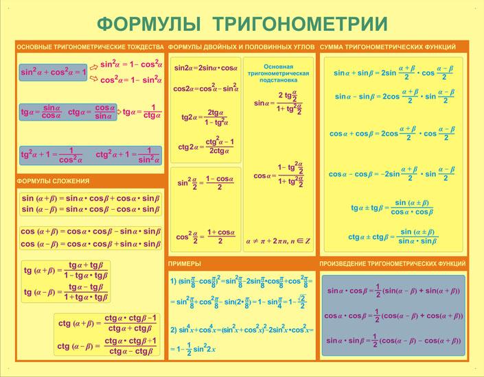 Шпаргалка По Математике Все Основные Формулы