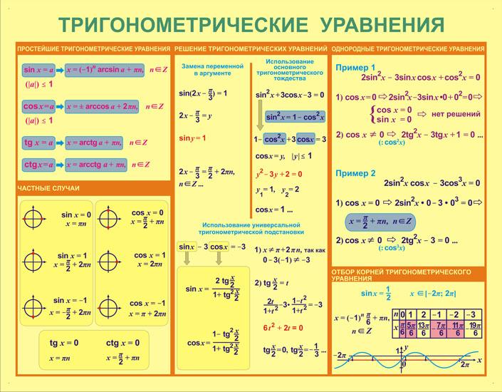 Большой Черниговке онлайн решить тригонометрическое уравнение контролировать выполнение текущей