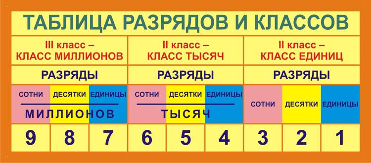 Картинки по запросу таблица разрядов и классов