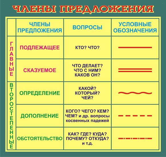 Мордовский язык 3 класс решебник